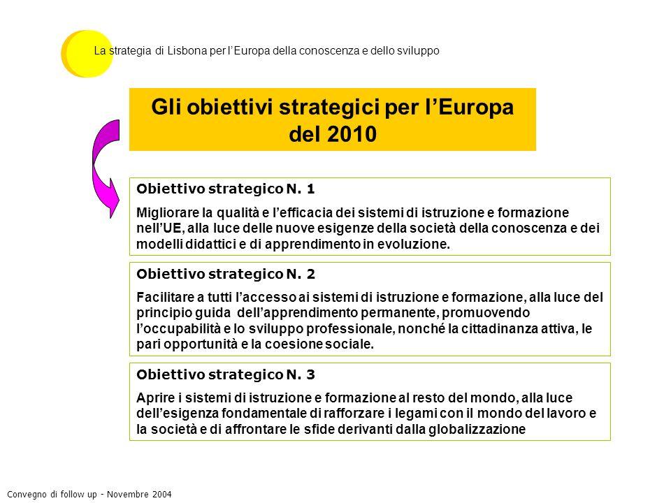 Gli obiettivi strategici per lEuropa del 2010 Obiettivo strategico N. 1 Migliorare la qualità e lefficacia dei sistemi di istruzione e formazione nell