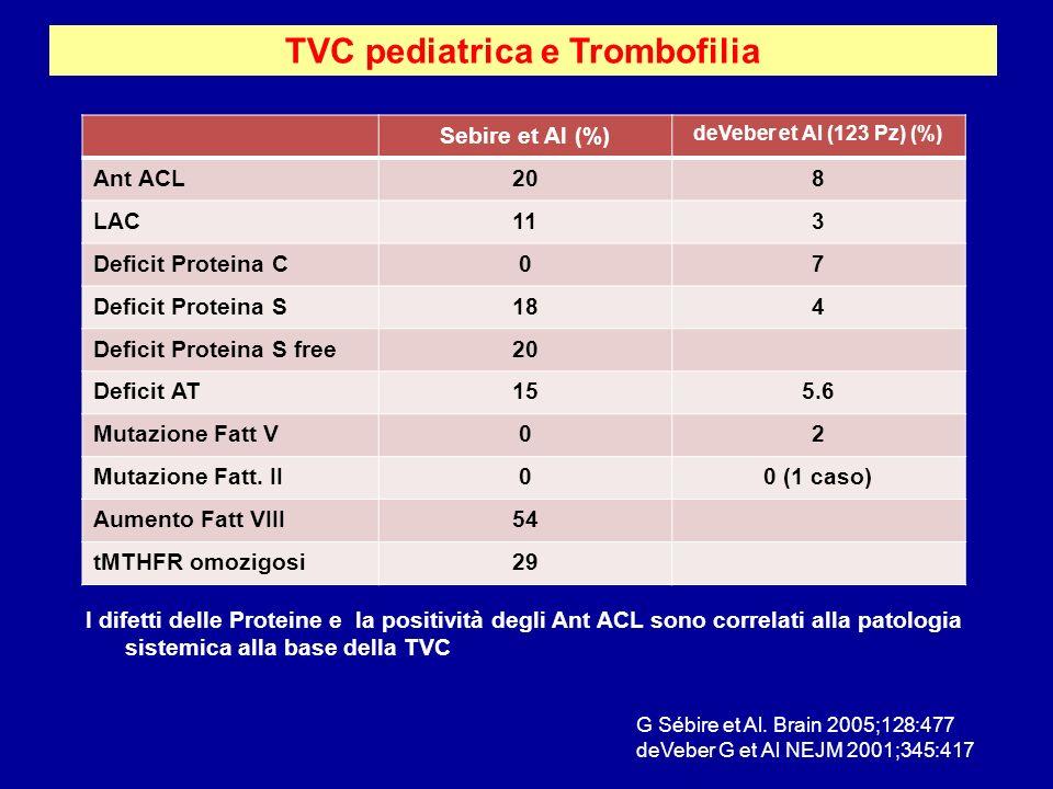TVC pediatrica e Trombofilia I difetti delle Proteine e la positività degli Ant ACL sono correlati alla patologia sistemica alla base della TVC G Sébi