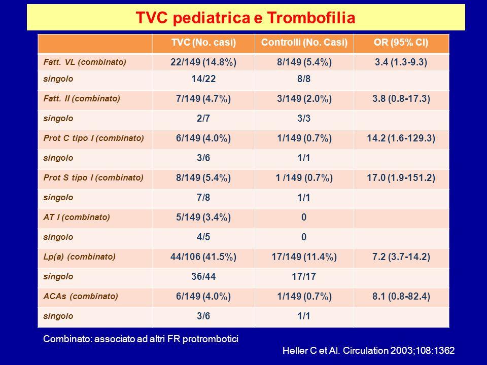 TVC pediatrica e Trombofilia TVC (No. casi)Controlli (No. Casi)OR (95% CI) Fatt. VL (combinato) 22/149 (14.8%)8/149 (5.4%)3.4 (1.3-9.3) singolo 14/228