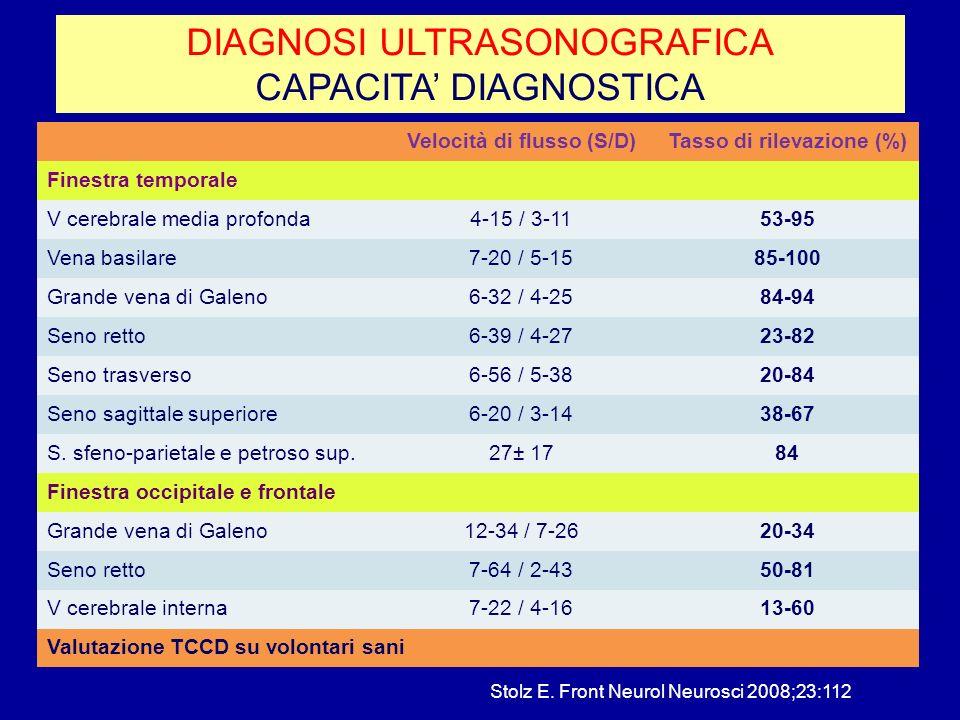 DIAGNOSI ULTRASONOGRAFICA CAPACITA DIAGNOSTICA Velocità di flusso (S/D)Tasso di rilevazione (%) Finestra temporale V cerebrale media profonda4-15 / 3-