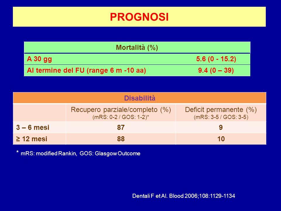 PROGNOSI Mortalità (%) A 30 gg5.6 (0 - 15.2) Al termine del FU (range 6 m -10 aa)9.4 (0 – 39) Disabilità Recupero parziale/completo (%) (mRS: 0-2 / GO