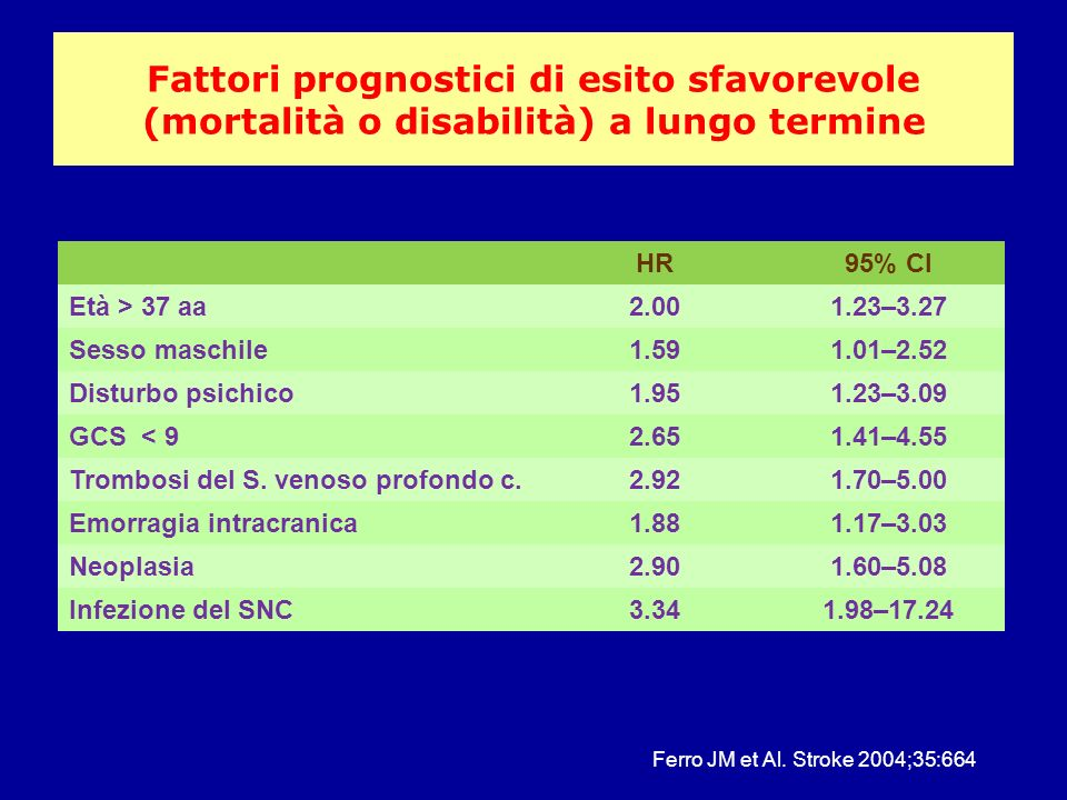 Fattori prognostici di esito sfavorevole (mortalità o disabilità) a lungo termine HR95% CI Età > 37 aa2.001.23–3.27 Sesso maschile1.591.01–2.52 Distur