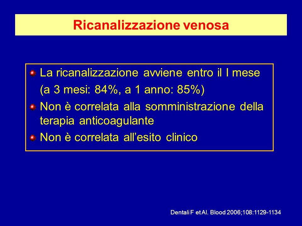 Ricanalizzazione venosa La ricanalizzazione avviene entro il I mese (a 3 mesi: 84%, a 1 anno: 85%) Non è correlata alla somministrazione della terapia