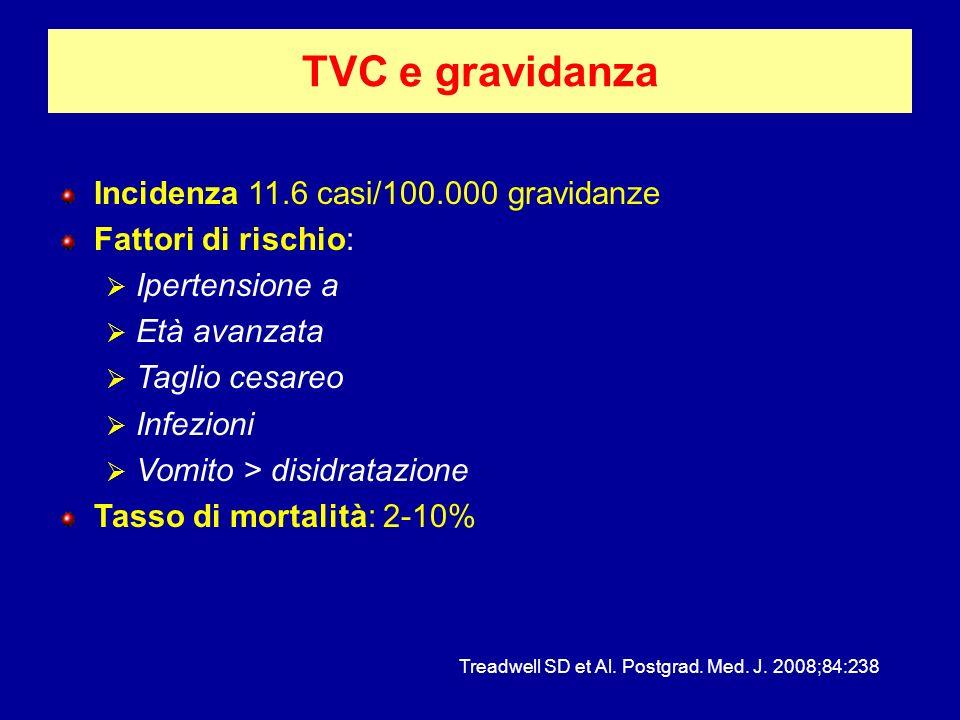 TVC e gravidanza Incidenza 11.6 casi/100.000 gravidanze Fattori di rischio: Ipertensione a Età avanzata Taglio cesareo Infezioni Vomito > disidratazio
