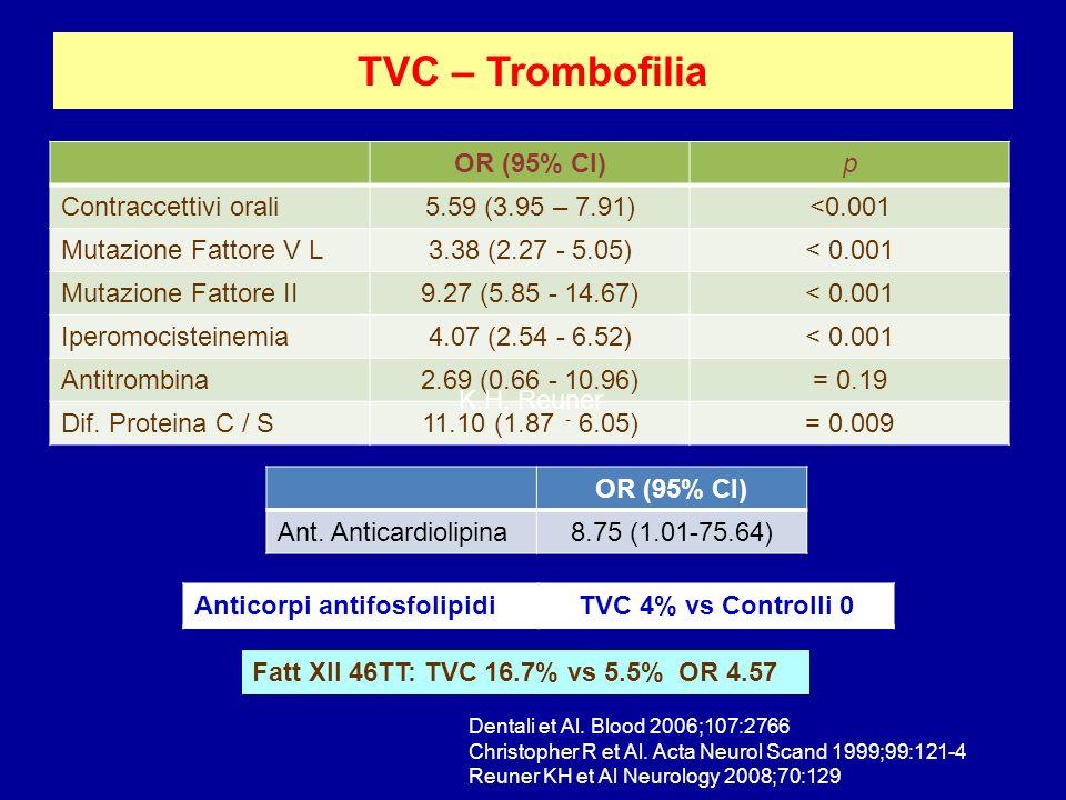 TVC – Trombofilia OR (95% CI)p Contraccettivi orali5.59 (3.95 – 7.91)<0.001 Mutazione Fattore V L3.38 (2.27 - 5.05)< 0.001 Mutazione Fattore II9.27 (5