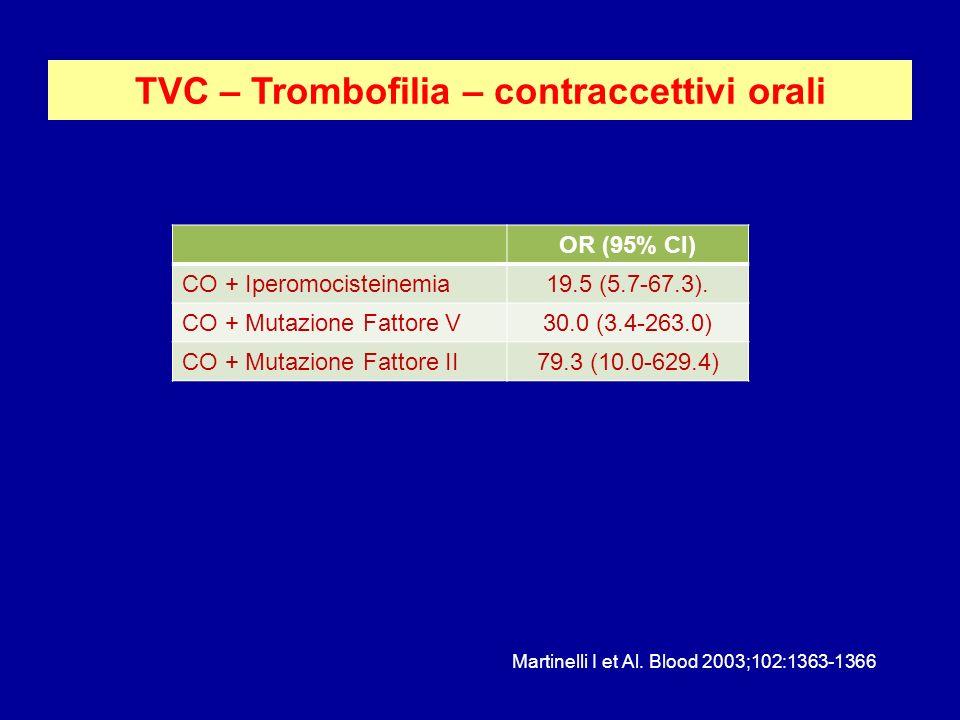 TVC – Trombofilia – contraccettivi orali OR (95% CI) CO + Iperomocisteinemia19.5 (5.7-67.3). CO + Mutazione Fattore V30.0 (3.4-263.0) CO + Mutazione F
