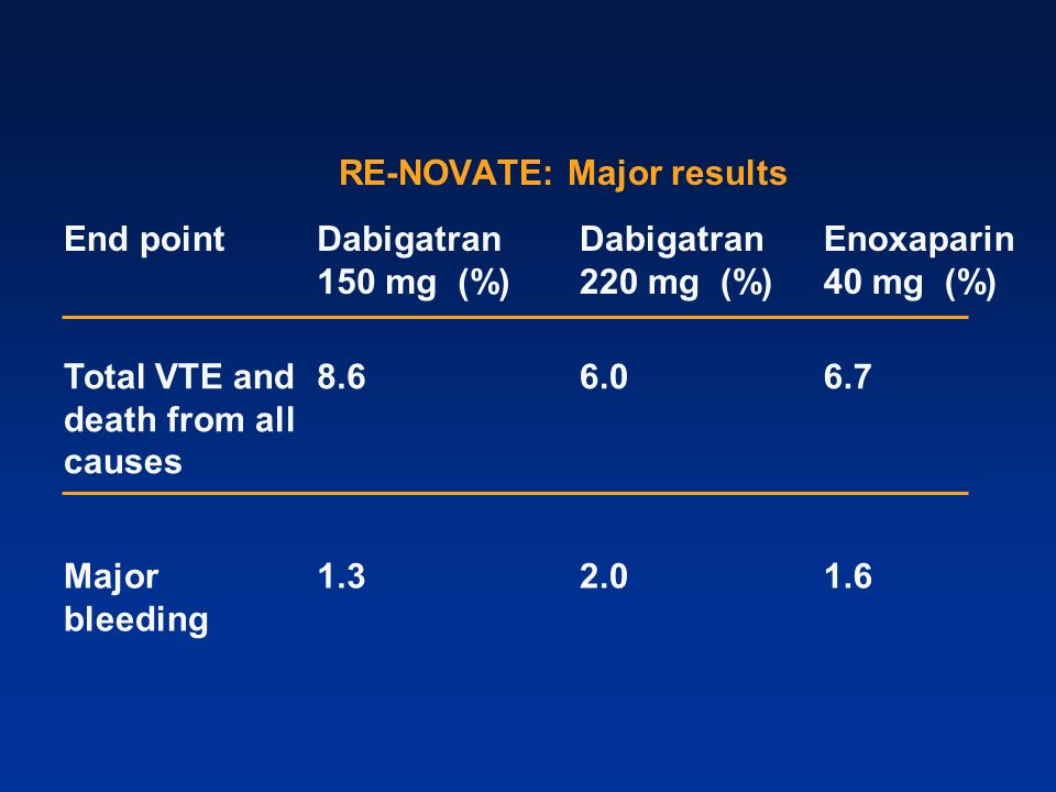 RE-NOVATE: Major results End pointDabigatran 150 mg (%) Dabigatran 220 mg (%) Enoxaparin 40 mg (%) Total VTE and death from all causes 8.66.06.7 Major