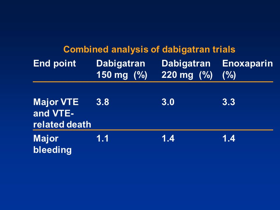 Combined analysis of dabigatran trials End pointDabigatran 150 mg (%) Dabigatran 220 mg (%) Enoxaparin (%) Major VTE and VTE- related death 3.83.03.3