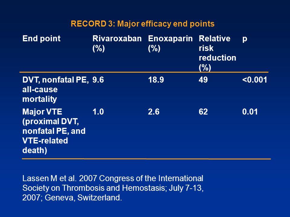 Lassen M et al. 2007 Congress of the International Society on Thrombosis and Hemostasis; July 7-13, 2007; Geneva, Switzerland. RECORD 3: Major efficac