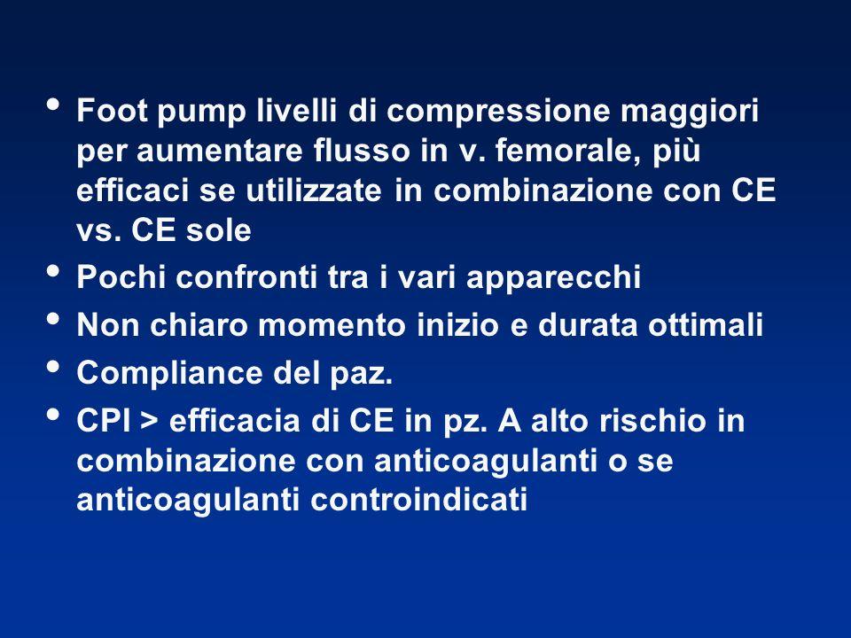 Foot pump livelli di compressione maggiori per aumentare flusso in v. femorale, più efficaci se utilizzate in combinazione con CE vs. CE sole Pochi co