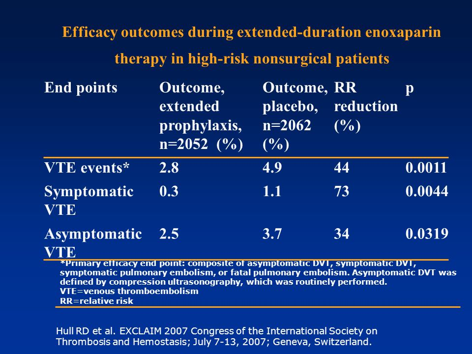 Hull RD et al. EXCLAIM 2007 Congress of the International Society on Thrombosis and Hemostasis; July 7-13, 2007; Geneva, Switzerland. Efficacy outcome