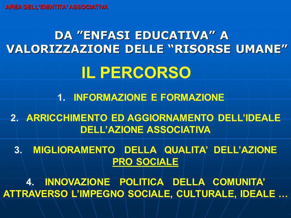AREA DELLIDENTITA ASSOCIATIVA DA ENFASI EDUCATIVA A VALORIZZAZIONE DELLE RISORSE UMANE IL PERCORSO 1. 1. INFORMAZIONE E FORMAZIONE 2. ARRICCHIMENTO ED