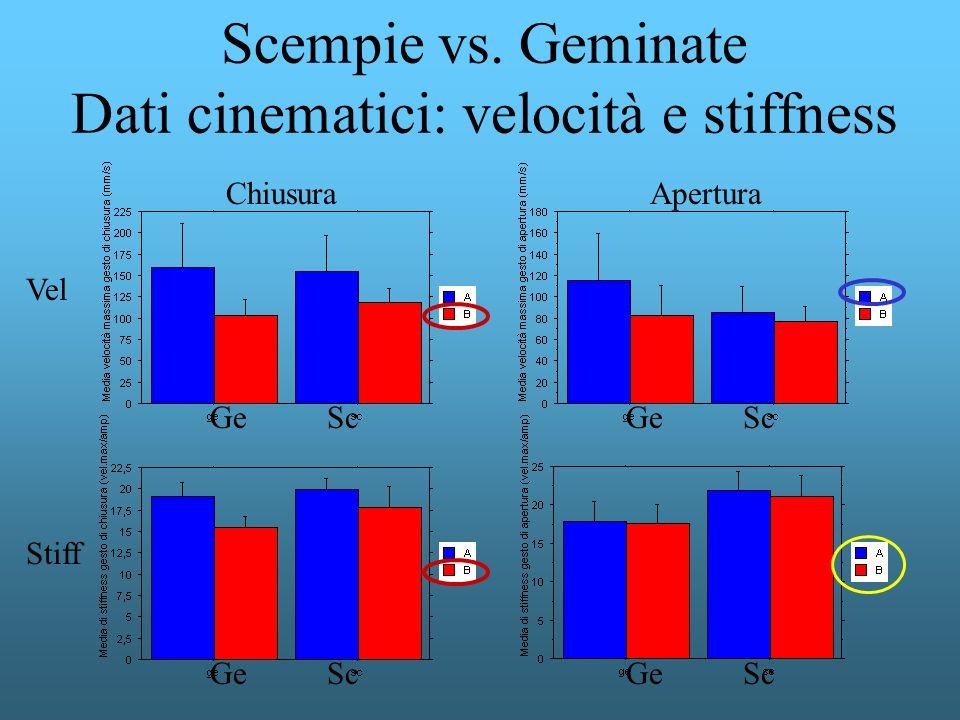 Scempie vs. Geminate Dati cinematici: velocità e stiffness AperturaChiusura Vel Stiff Ge Sc