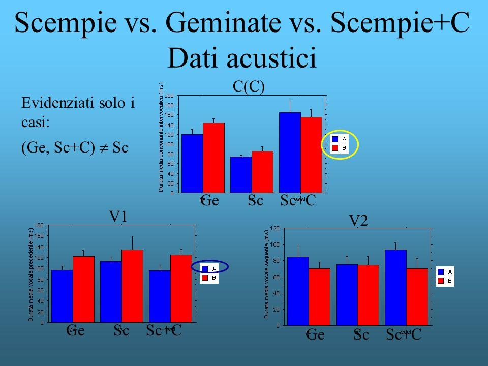 Scempie vs. Geminate vs. Scempie+C Dati acustici V1 C(C) V2 Ge Sc Sc+C Evidenziati solo i casi: (Ge, Sc+C) Sc