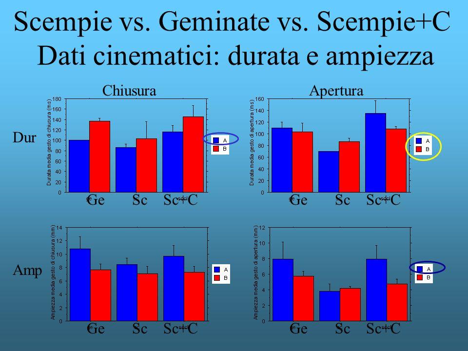 Scempie vs. Geminate vs. Scempie+C Dati cinematici: durata e ampiezza Ge Sc Sc+C Dur AperturaChiusura Amp Ge Sc Sc+C