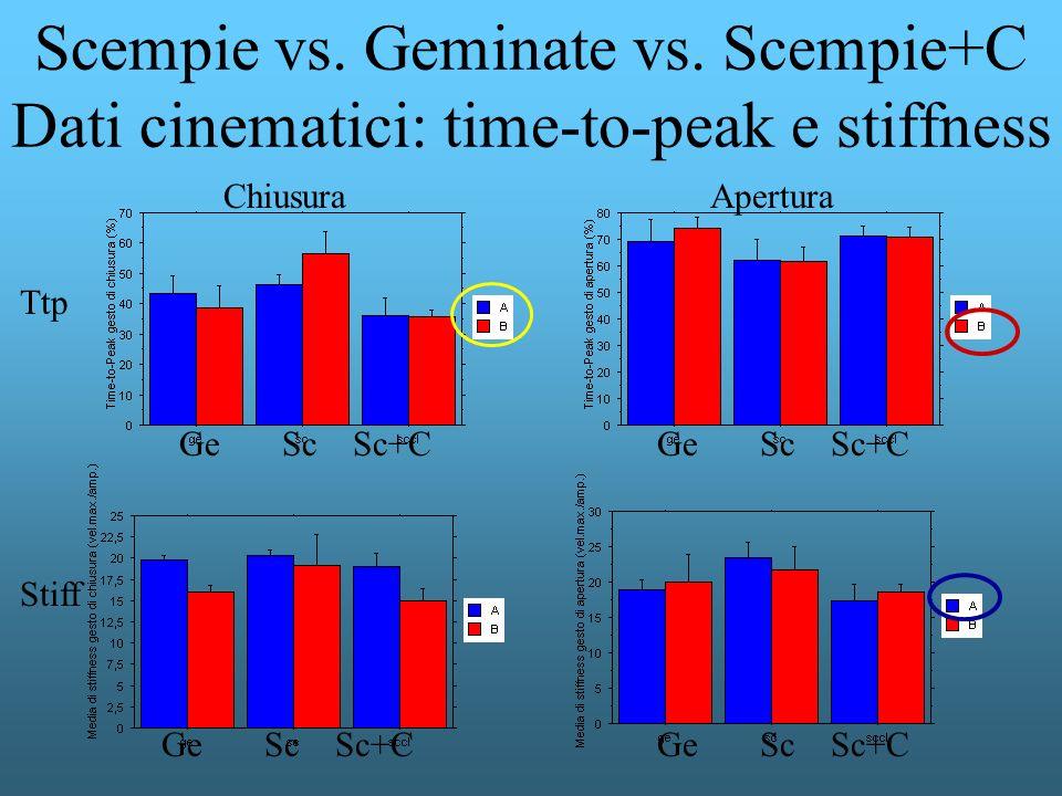 Scempie vs. Geminate vs. Scempie+C Dati cinematici: time-to-peak e stiffness AperturaChiusura Ttp Stiff Ge Sc Sc+C