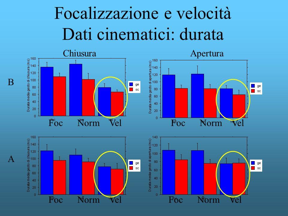 Focalizzazione e velocità Dati cinematici: durata B AperturaChiusura A Foc Norm Vel