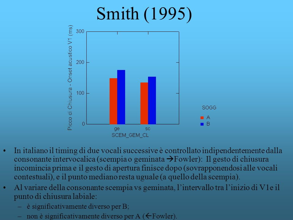 Smith (1995) In italiano il timing di due vocali successive è controllato indipendentemente dalla consonante intervocalica (scempia o geminata Fowler)