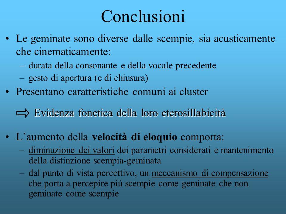 Conclusioni Le geminate sono diverse dalle scempie, sia acusticamente che cinematicamente: –durata della consonante e della vocale precedente –gesto d