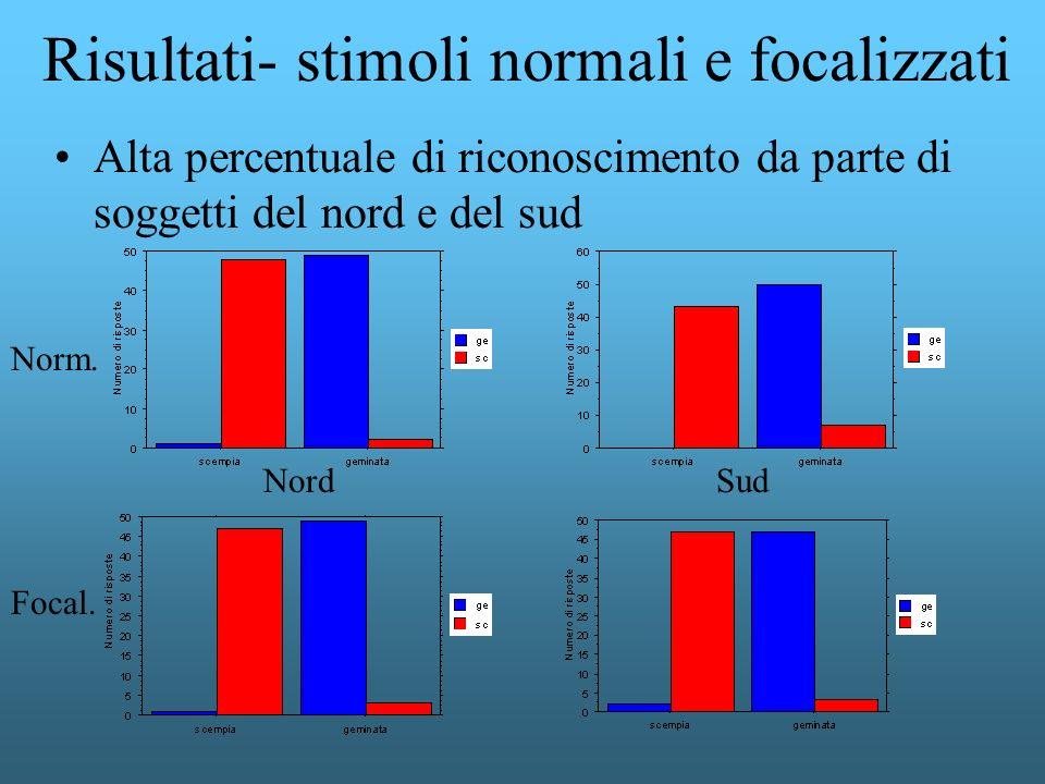 Alta percentuale di riconoscimento da parte di soggetti del nord e del sud Risultati- stimoli normali e focalizzati Norm. Focal. NordSud