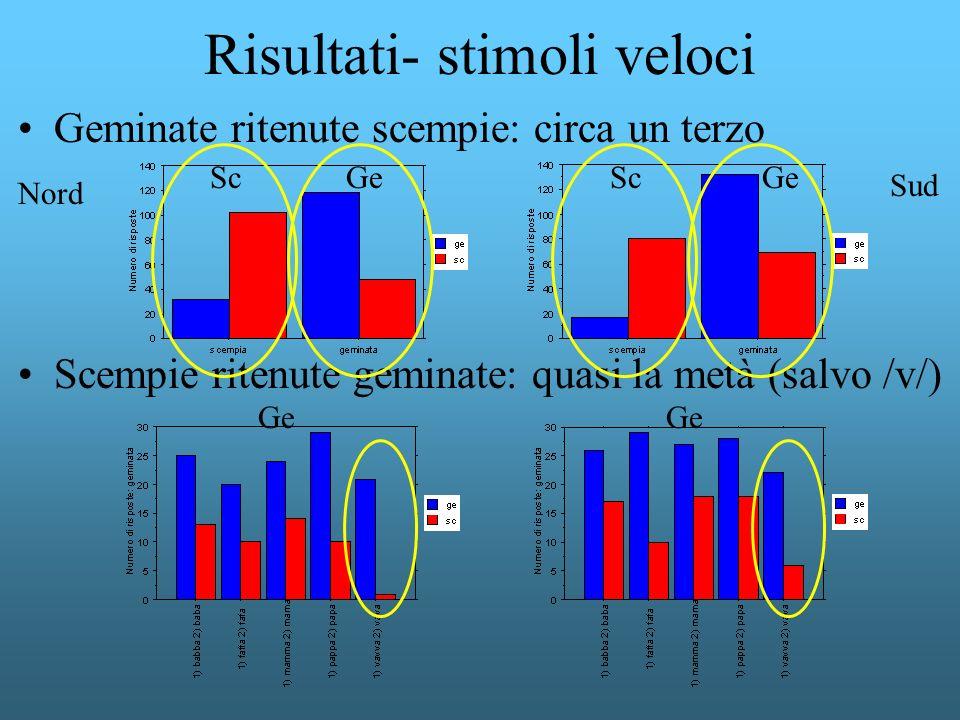 Risultati- stimoli veloci Geminate ritenute scempie: circa un terzo Scempie ritenute geminate: quasi la metà (salvo /v/) Sud Nord Sc Ge