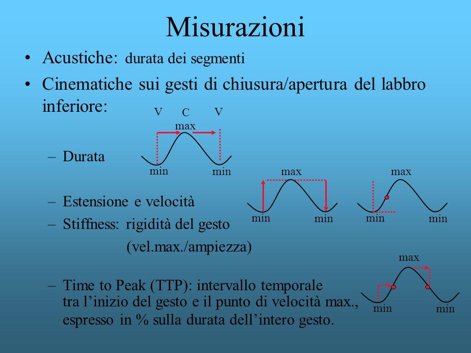 Misurazioni Acustiche: durata dei segmenti Cinematiche sui gesti di chiusura/apertura del labbro inferiore: –Durata –Estensione e velocità –Stiffness: