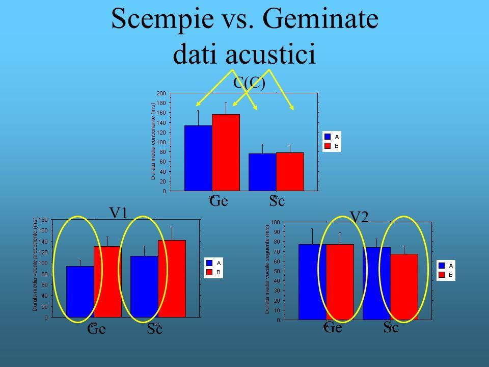 Scempie vs. Geminate dati acustici Ge Sc V1 C(C) V2