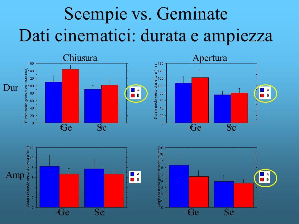 Scempie vs. Geminate Dati cinematici: durata e ampiezza Ge Sc Dur Amp AperturaChiusura