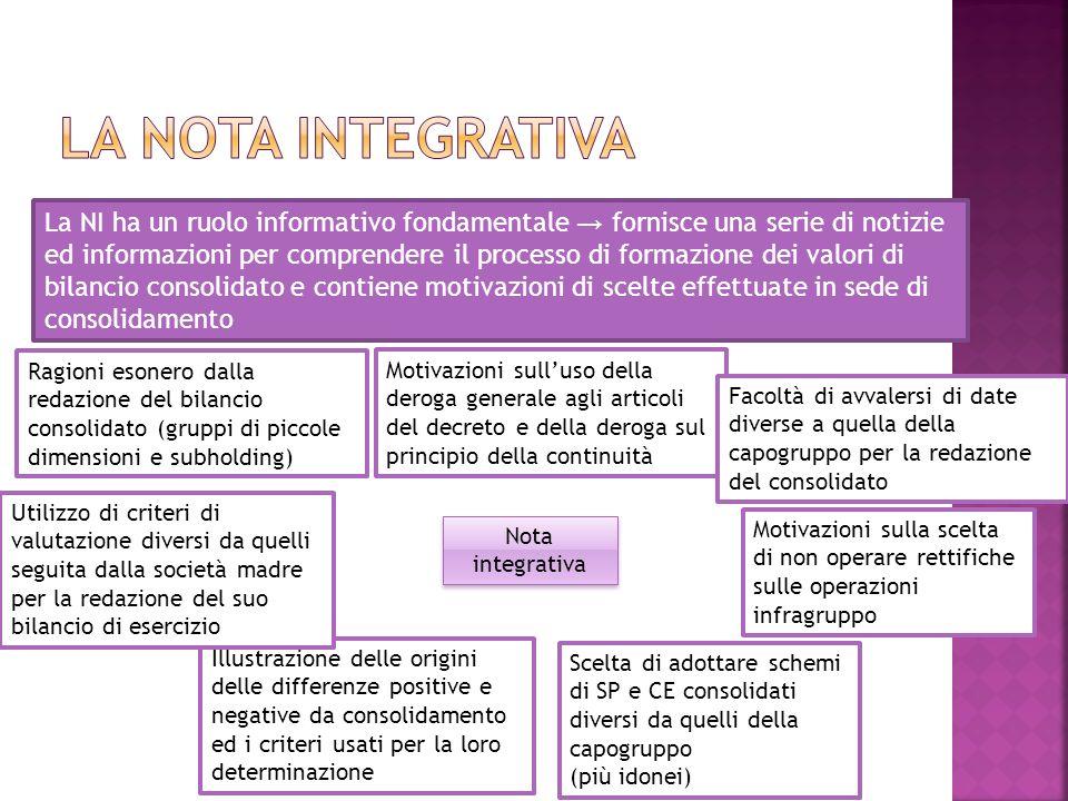 La NI ha un ruolo informativo fondamentale fornisce una serie di notizie ed informazioni per comprendere il processo di formazione dei valori di bilan