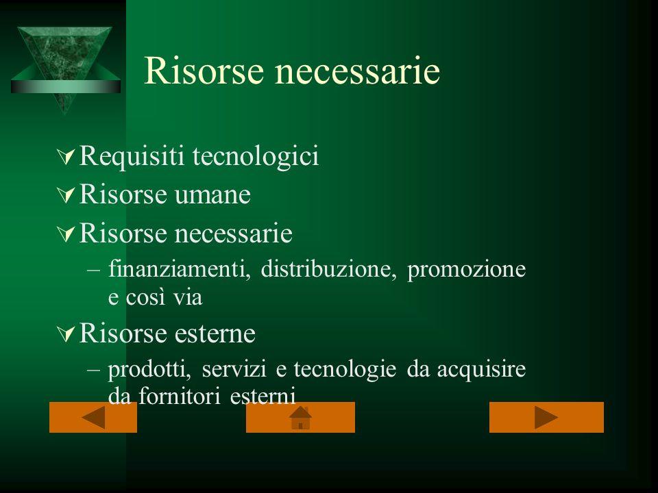 Risorse necessarie Requisiti tecnologici Risorse umane Risorse necessarie –finanziamenti, distribuzione, promozione e così via Risorse esterne –prodot