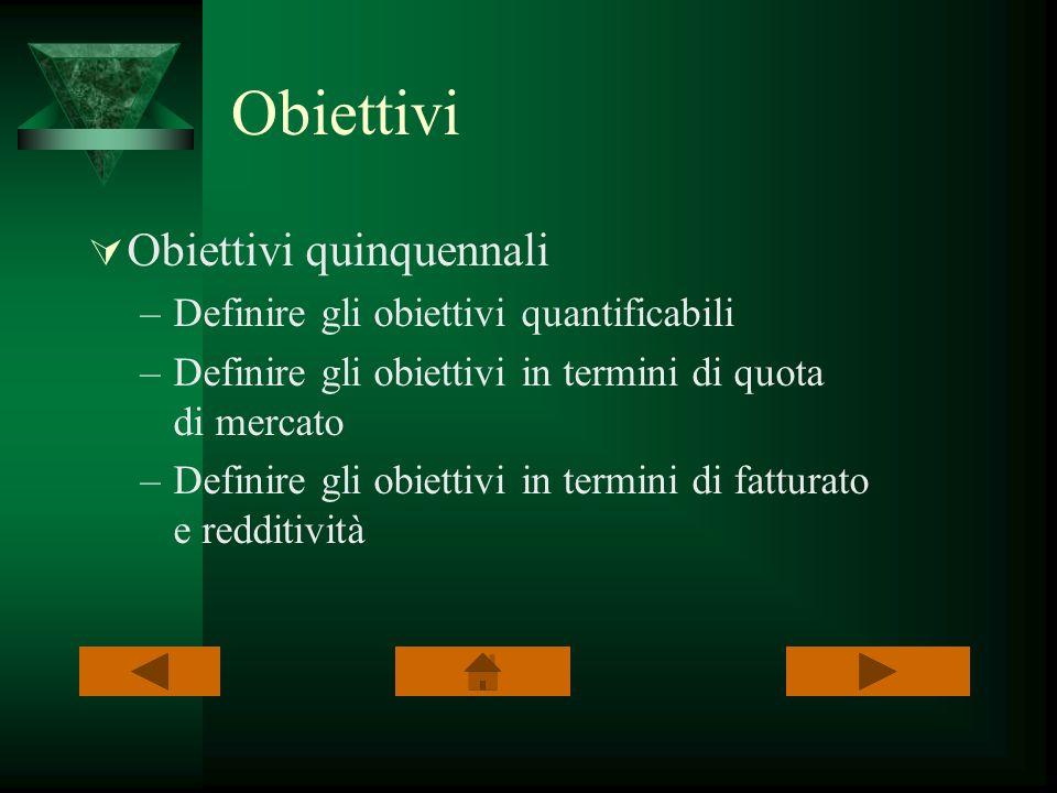 Obiettivi Obiettivi quinquennali –Definire gli obiettivi quantificabili –Definire gli obiettivi in termini di quota di mercato –Definire gli obiettivi