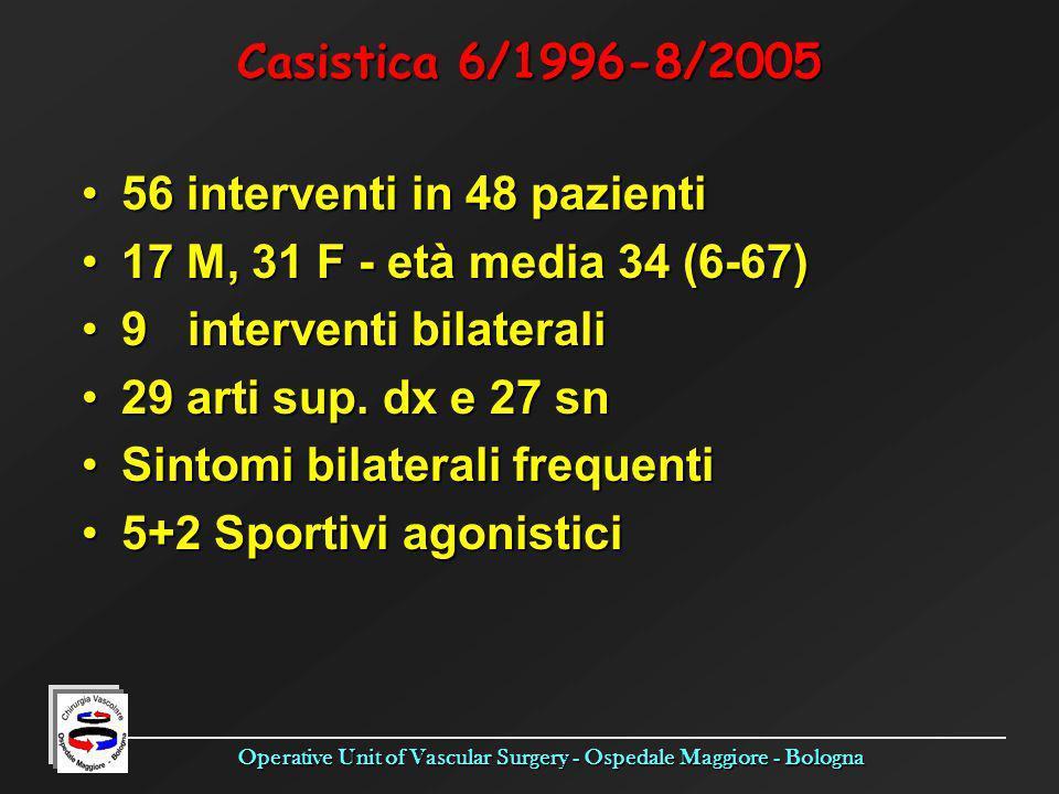 Operative Unit of Vascular Surgery - Ospedale Maggiore - Bologna Casistica 6/1996-8/2005 56 interventi in 48 pazienti56 interventi in 48 pazienti 17 M