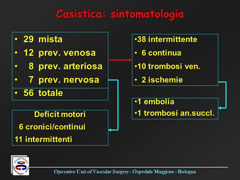 Operative Unit of Vascular Surgery - Ospedale Maggiore - Bologna Casistica: sintomatologia 29mista29mista 12prev. venosa12prev. venosa 8prev. arterios