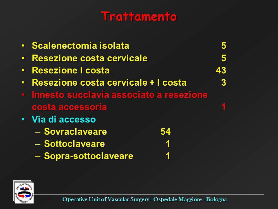Operative Unit of Vascular Surgery - Ospedale Maggiore - Bologna Trattamento Scalenectomia isolata 5Scalenectomia isolata 5 Resezione costa cervicale