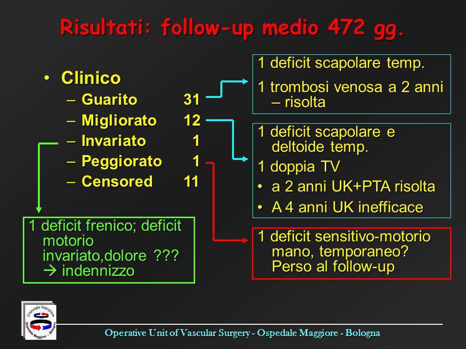 Operative Unit of Vascular Surgery - Ospedale Maggiore - Bologna Risultati: follow-up medio 472 gg. ClinicoClinico –Guarito31 –Migliorato12 –Invariato