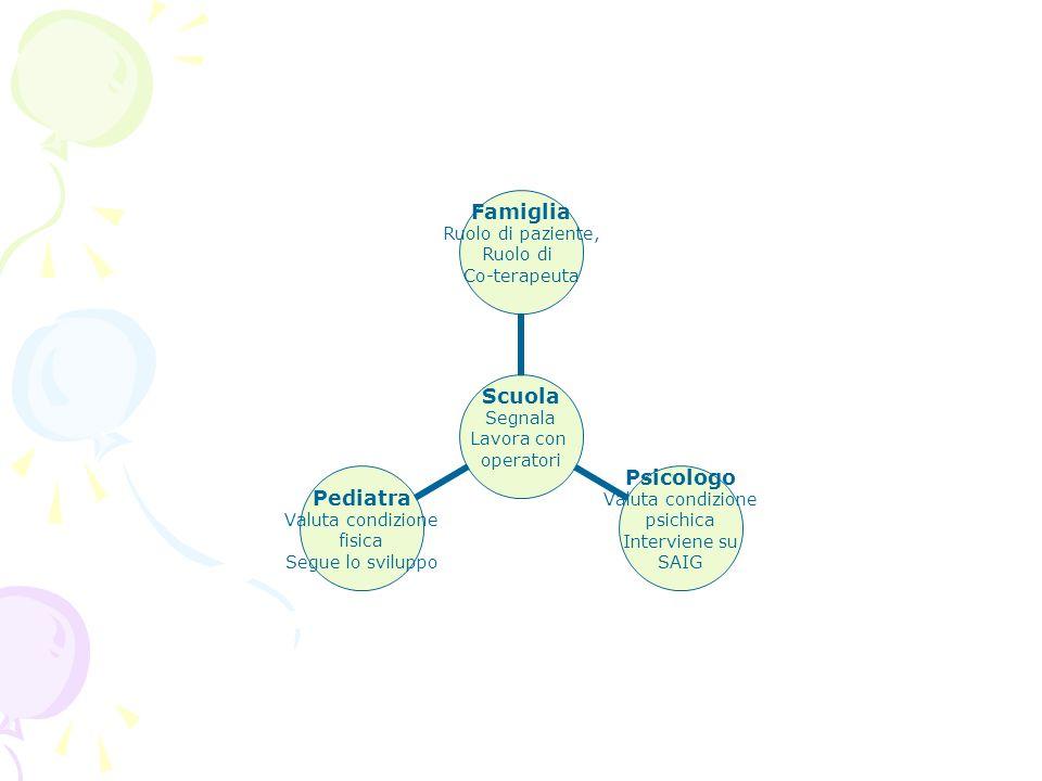 Scuola Segnala Lavora con operatori Famiglia Ruolo di paziente, Ruolo di Co-terapeuta Psicologo Valuta condizione psichica Interviene su SAIG Pediatra