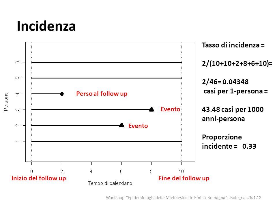Perché stimare la prevalenza o lincidenza Per quantificare loccorrenza della malattia in una popolazione ed eventualmente le sue cause (prevenzione primaria) Per confrontare loccorrenza della malattia tra popolazioni Per valutare trend temporali delloccorrenza della malattia Workshop Epidemiologia delle Mielolesioni in Emilia-Romagna - Bologna 26.1.12