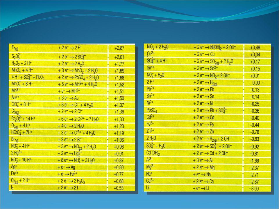 1.7.Potenziali di Riduzione standard In una pila la coppia a potenziale più alto sottrae elettroni alla coppia a potenziale più basso e funziona da ca