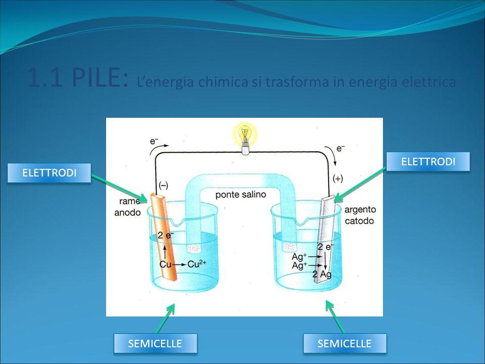 1.1 PILE: Lenergia chimica si trasforma in energia elettrica SEMICELLE ELETTRODI