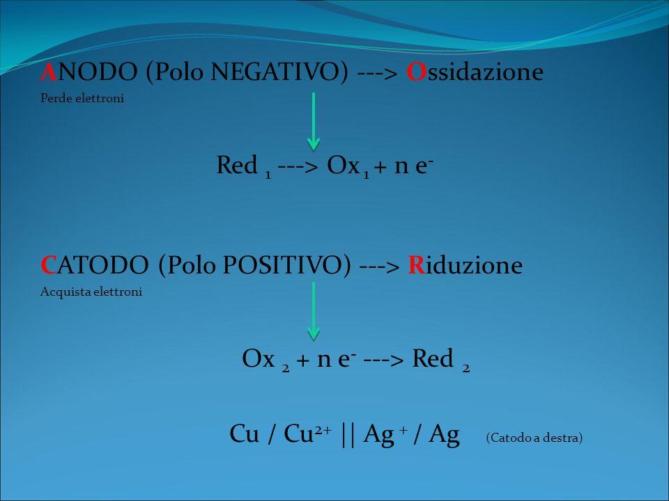 ANODO (Polo NEGATIVO) ---> Ossidazione Perde elettroni Red 1 ---> Ox 1 + n e - CATODO (Polo POSITIVO) ---> Riduzione Acquista elettroni Ox 2 + n e - ---> Red 2 Cu / Cu 2+ || Ag + / Ag (Catodo a destra)