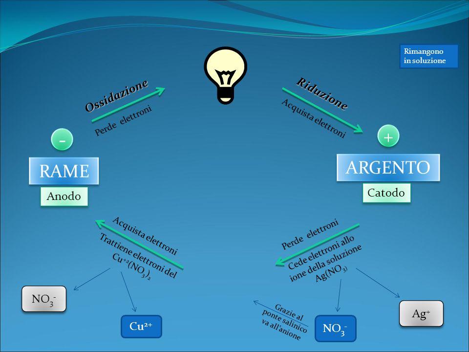 RAME ARGENTO - + Anodo Catodo Ossidazione Perde elettroni Riduzione Riduzione Acquista elettroni Perde elettroni Trattiene elettroni del Cu +2 (NO 3 ) 2 Cede elettroni allo ione della soluzione Ag(NO 3) Cu 2+ NO 3 - Ag + Grazie al ponte salinico va allanione Rimangono in soluzione