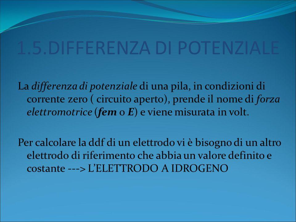1.5.DIFFERENZA DI POTENZIALE La differenza di potenziale di una pila, in condizioni di corrente zero ( circuito aperto), prende il nome di forza elettromotrice (fem o E) e viene misurata in volt.