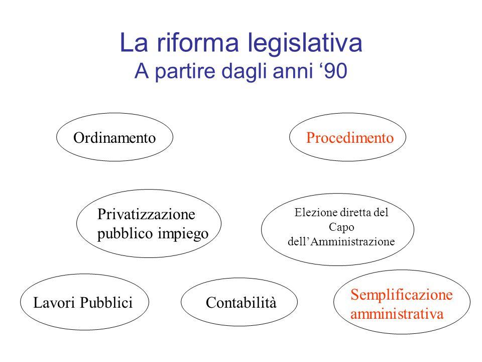 La riforma legislativa A partire dagli anni 90 OrdinamentoProcedimento Privatizzazione pubblico impiego Elezione diretta del Capo dellAmministrazione