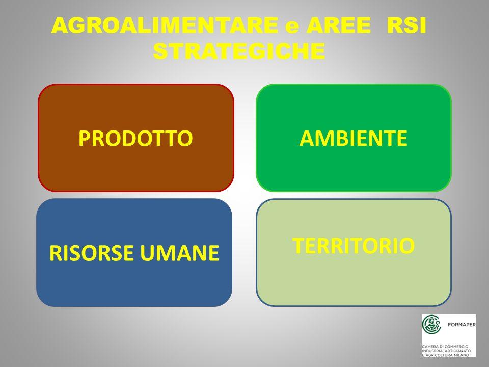 PRODOTTO AGROALIMENTARE e AREE RSI STRATEGICHE AMBIENTE RISORSE UMANE TERRITORIO