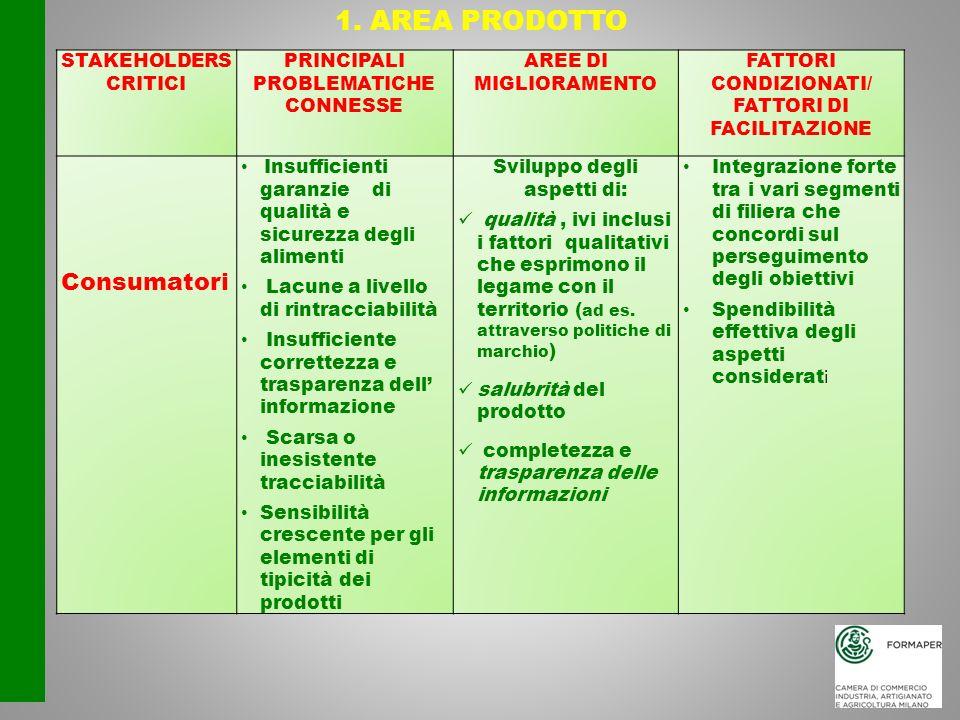 1. AREA PRODOTTO STAKEHOLDERS CRITICI PRINCIPALI PROBLEMATICHE CONNESSE AREE DI MIGLIORAMENTO FATTORI CONDIZIONATI/ FATTORI DI FACILITAZIONE Consumato