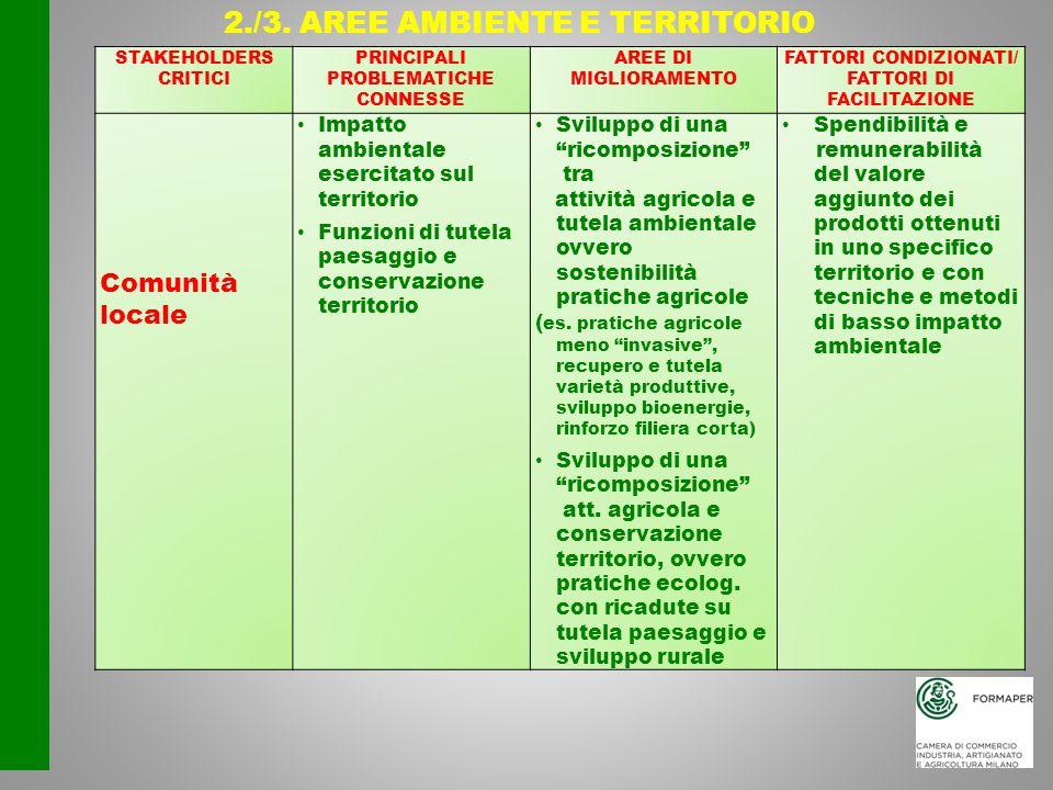 2./3. AREE AMBIENTE E TERRITORIO STAKEHOLDERS CRITICI PRINCIPALI PROBLEMATICHE CONNESSE AREE DI MIGLIORAMENTO FATTORI CONDIZIONATI/ FATTORI DI FACILIT