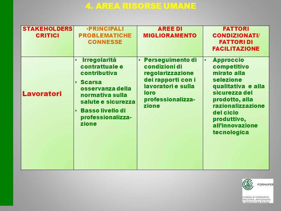 4. AREA RISORSE UMANE STAKEHOLDERS CRITICI PRINCIPALI PROBLEMATICHE CONNESSE AREE DI MIGLIORAMENTO FATTORI CONDIZIONATI/ FATTORI DI FACILITAZIONE Lavo