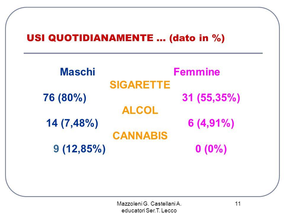 Mazzoleni G. Castellani A. educatori Ser.T. Lecco 11 USI QUOTIDIANAMENTE … (dato in %) Maschi Femmine SIGARETTE 76 (80%) 31 (55,35%) ALCOL 14 (7,48%)