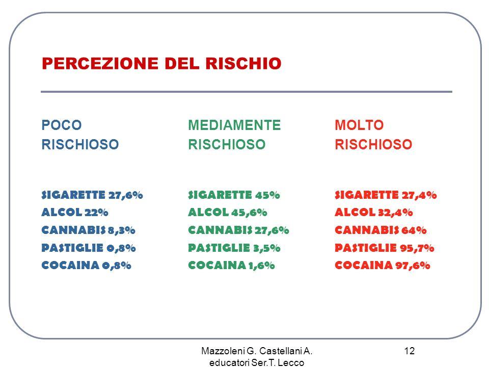 Mazzoleni G. Castellani A. educatori Ser.T. Lecco 12 PERCEZIONE DEL RISCHIO POCO MEDIAMENTE MOLTO RISCHIOSO RISCHIOSO RISCHIOSO SIGARETTE 27,6% SIGARE