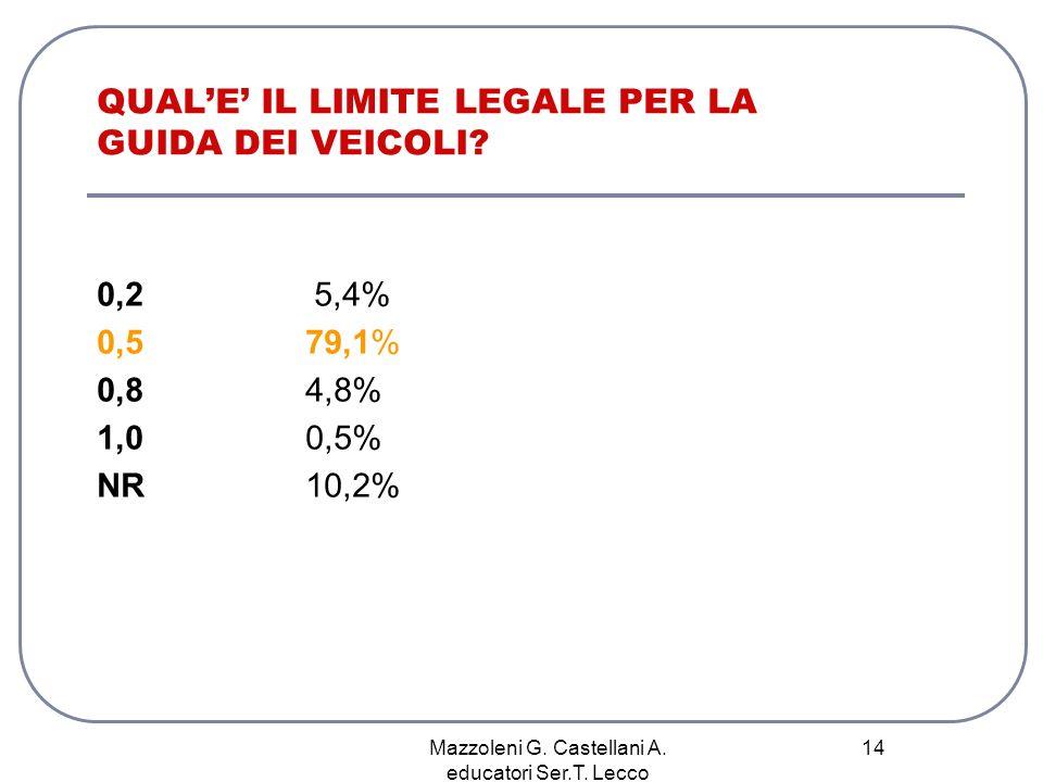 Mazzoleni G. Castellani A. educatori Ser.T. Lecco 14 QUALE IL LIMITE LEGALE PER LA GUIDA DEI VEICOLI? 0,2 5,4% 0,579,1% 0,8 4,8% 1,0 0,5% NR10,2%